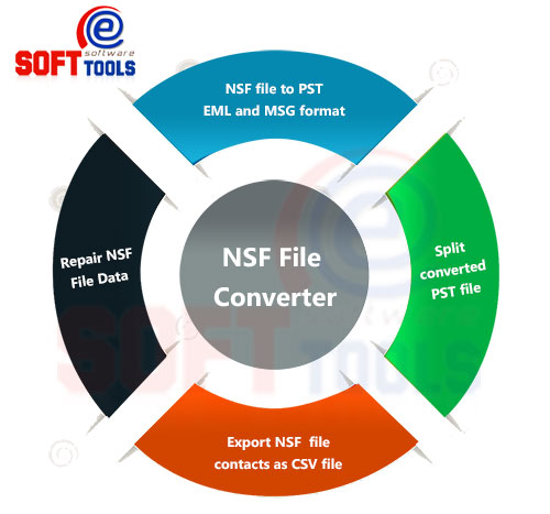 how to convert lotus notes mail into pdf